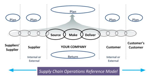 Managers en Mission - Vous avez dit Supply Chain - Septembre 2020.